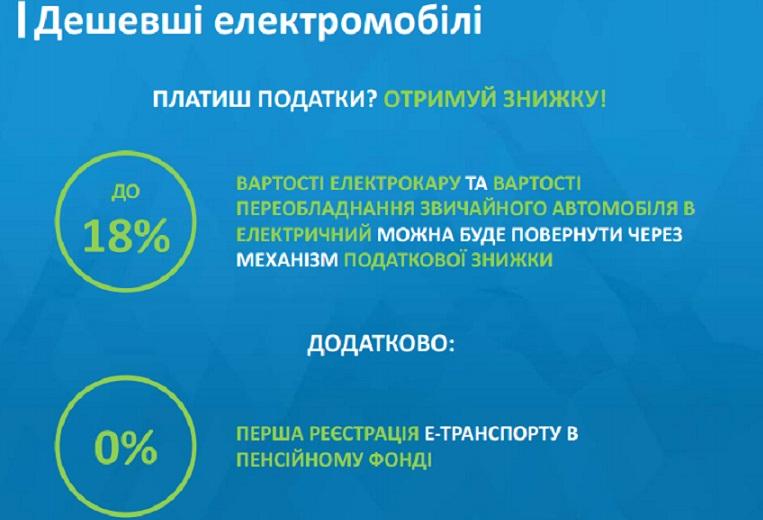 Зменшення цін на електромобілі: міністр розповів про деталі