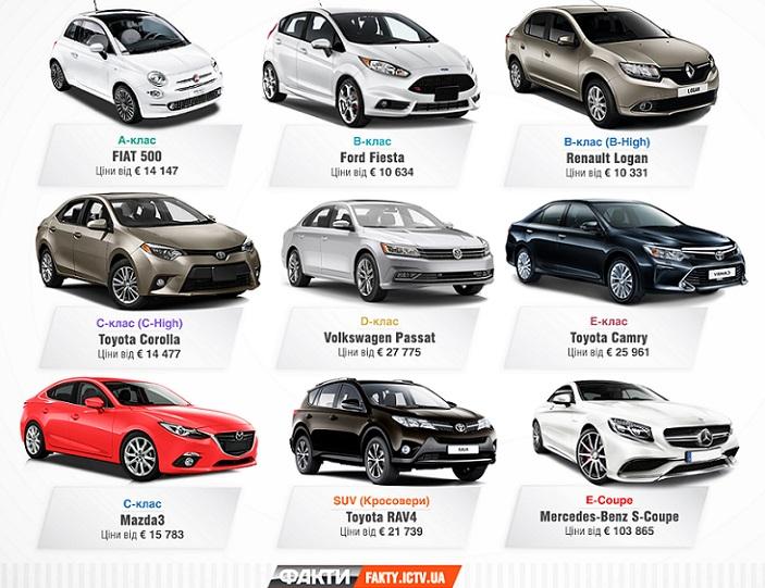 9 найкращих нових автомобілів в Україні