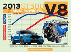 Ford створив найпотужніший серійний V8